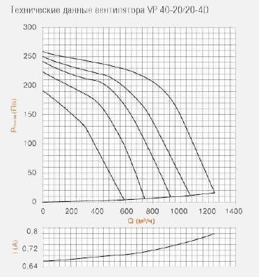 Вентилятор для прямоугольных каналов VP 40-20/20-4D характеристика