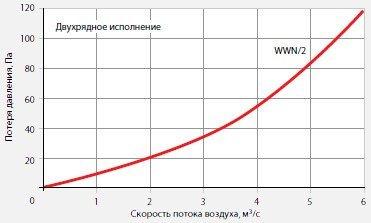 Воздухонагреватель водяной для прямоугольных каналов WWN 80-50/2 диаграмма