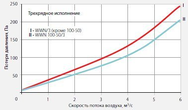 Воздухонагреватель водяной для прямоугольных каналов  WWN 100-50/3 диаграмма