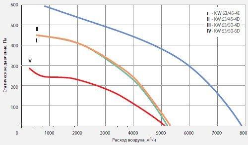 Вентилятор KW 63/45-4D крышный диаграмма