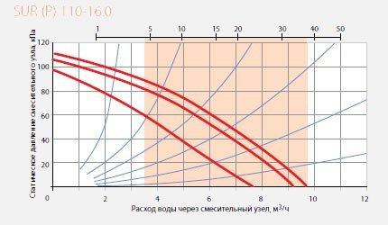 Смесительный узел SUR Р 110-16 диаграмма