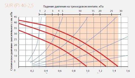 Смесительный узел SUR Р 40-2,5 диаграмма