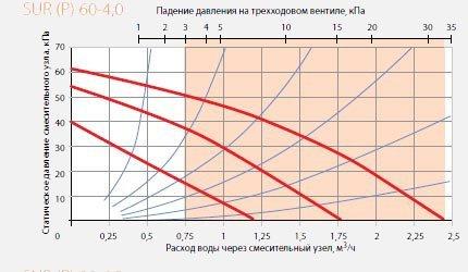 Смесительный узел SUR Р 60-4,0 диаграмма