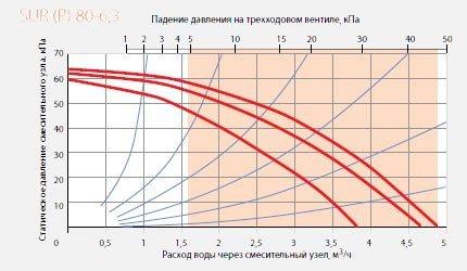 Смесительный узел SUR Р 80-6,3 диаграмма