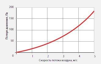 Фреоновый испаритель для прямоугольных каналов FLO 70-40 диаграмма